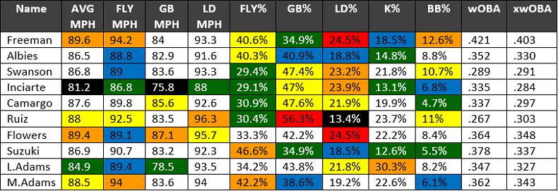 2017 Atlanta Braves Batting Profiles